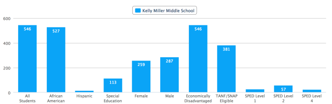 Enrollment statistics of Kelly Miller Middle School.