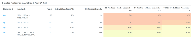 This is an example on what our computerized Short Cycle Assessments's (SCA's) analysis looks like. I am able to analyze class-by-class what the average performance on each question was, and how this compares to the district as a whole. In this example, my class was relatively successful with question #4, particularly my 4th period class. However, my class did not understand questions #3 or #1, and same with the district as a whole. This allows me to target my reteach to be around the content on these questions.