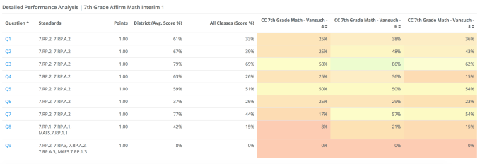 This is the online report from the summative assessment for Unit 1. My classes failed to master the material, so I continued to spiral in reteaches of the material throughout unit 2. I can see the breakdown class by class, such as that my 6th period class overall mastered the material slightly better than my other two class periods.