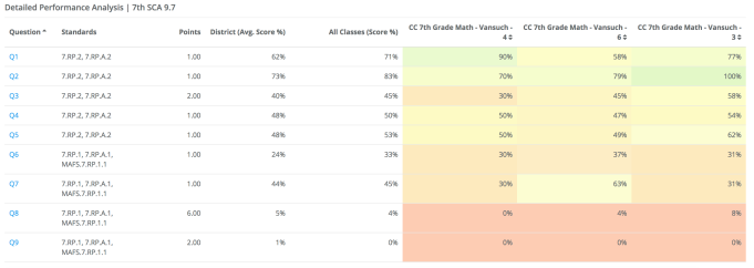 This is an example on what our computerized Short Cycle Assessments's (SCA's) analysis looks like. I am able to analyze class-by-class what the average performance on each question was, and how this compares to the district as a whole. In this example, my class was quite successful with the first two questions, but failed to understand the rest of the test. I also notice the general pattern of performance decreasing with later questions, which tells me that my students need help keeping their up stamina for longer exams. I can also see the differences among classes and notice that my 6th period (middle column) understood most questions less than my other two periods. I can target my reteaching to be for different questions in different class periods.