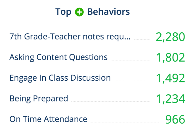 "I give school Liveschool points to students for asking content questions or engaging in class discussion. The ""7th grade-teacher notes required"" category is often for students who get an extra challenging problem correct, teach their peers new material, or other similar actions."