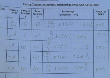 Students would keep track of their own progress on progressively harder fluency practice. If they got at least an 80%, they would pass on to the next level.