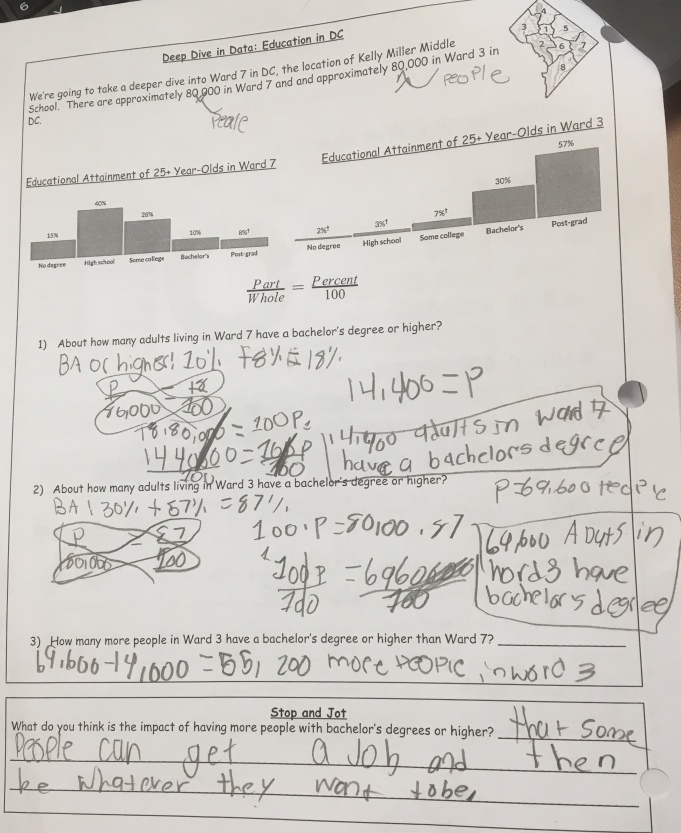Students discover how many more people have bachelor's degrees in Ward 3 than Ward 7 in DC (Ward 7 is where they live) using the power of mathematics. Students then stopped and jotted, then discussed as a class, what the impact on communities must be.