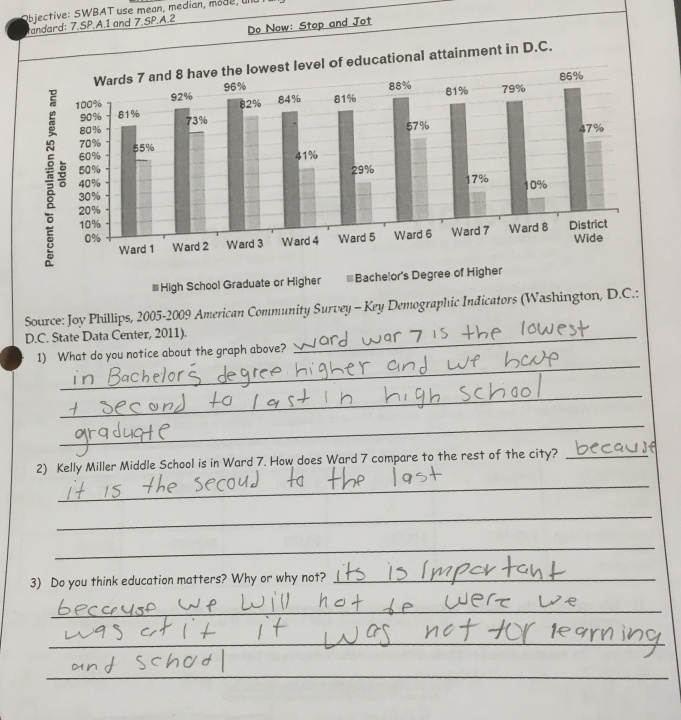 This student noticed that Ward 7 had both few bachelor degrees and few high school diplomas. They pointed out in our class discussion that the education gap existed for more than just college degrees.