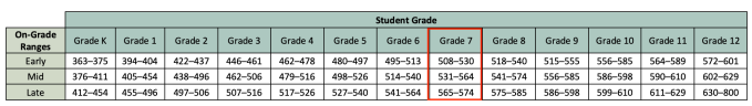 i-Ready scoring chart from Curriculum Associates, with 7th grade scores highlighted.