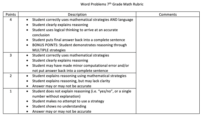 Standardized rubric for free response math questions.